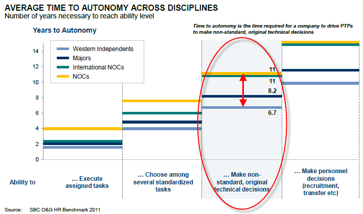 average time to autonomy across disciplines